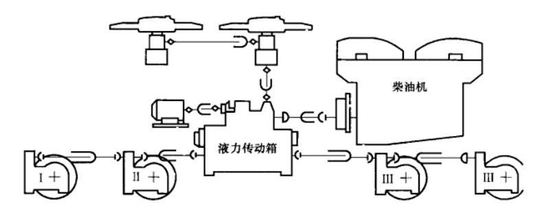 辆上使用的液压传动