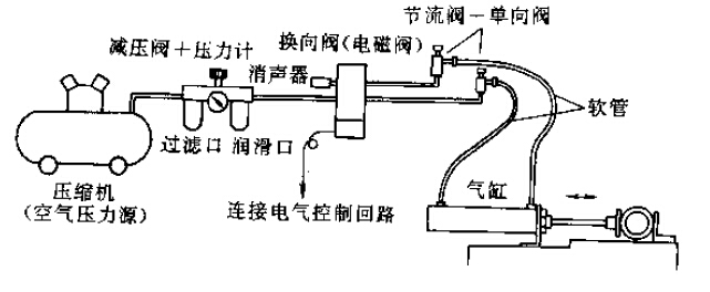 气压驱动方式是使用压缩气体压力做功的方式,最常用的是有限直线运动驱动装置。从外界吸入空气进入空压机,压缩之后的气体进入储气罐,存储好的压缩气体进入控制阀,控制压缩气体的压力,流量,方向并适当的向外排解压缩气体,被控制的压缩气体进入执行机械元件,将气压转变为能量并向外排气,最终达到做功能的目的。 因为使用之后的空气被直接的排放到大气中,所以一般不需要配置回气管,另外,一般多使用压力在1MPa以下的情况,所以空压机械的耐压程度大多数为0.