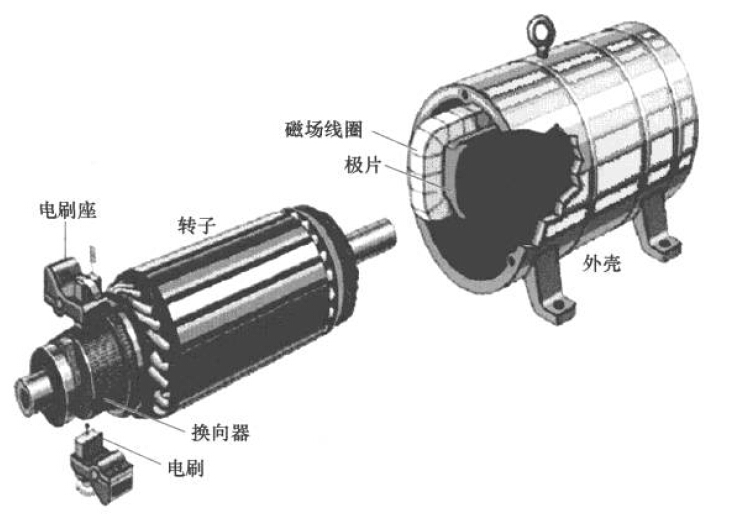 直流电动机的结构--技术资料