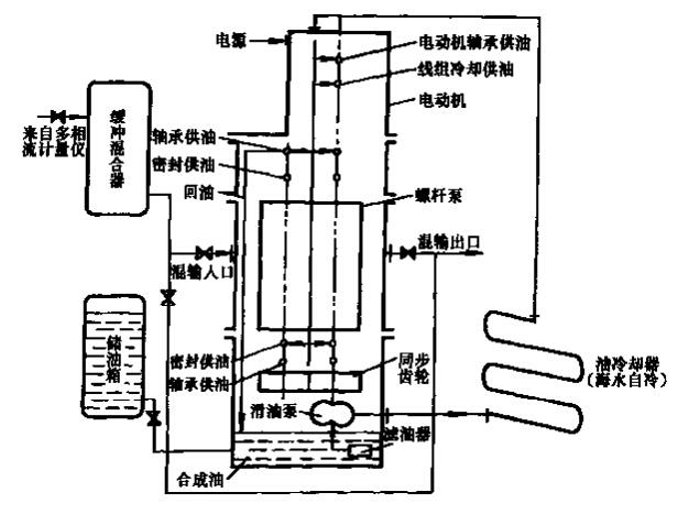 带润滑油泵的机床电路图