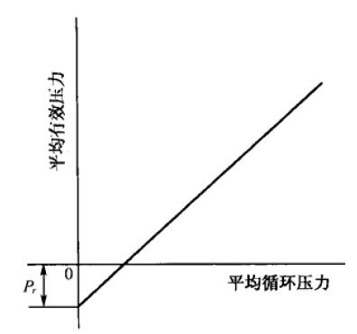 示功图测量步骤