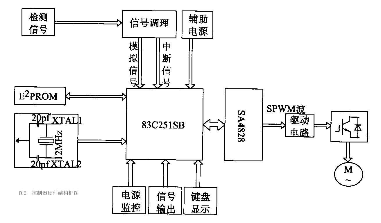 传统的直流电机调速器控制系统以硬件电路为基础,电路复杂,特别是微