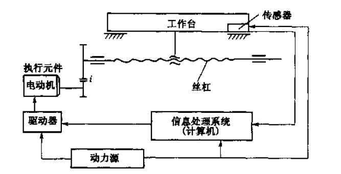 液压千斤顶向上举重物的时候,即使手压泵从排出行程变为吸入行程,由于图片