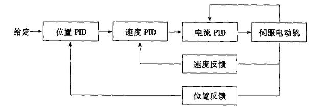 中国传动设备网 时间:2016-07-07 信息来源:中国传动设备网 这包括速度控制单元上的报警在指示灯和熔丝熔断及各种开关(保护用)跳开等报警。报警指示灯的含义随速度控制单元设计上的差异也有所不同一般有下述几种。高电压报警产生这类报警的原因,不外乎输入的交流电源电压超过了额定值的10%或是电机绝缘能力下降,或是速度控制单元的印刷线路板不良。大电流报警此时多为速度控制单元上的功率驱动原件晶闸管或晶体管模块损坏。检查的方法是在切断电源的情况下,用万用表(不能用数字式万用表)测量模块的集电极或发射极之间的电阻